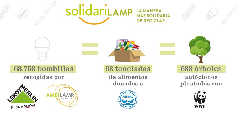 AMBILAMP Y LEROY MERLIN INICIAN LA CAMPAÑA 'SOLIDARILAMP' PARA FOMENTAR EL RECICLAJE DE BOMBILLAS Y FLUORESCENTES