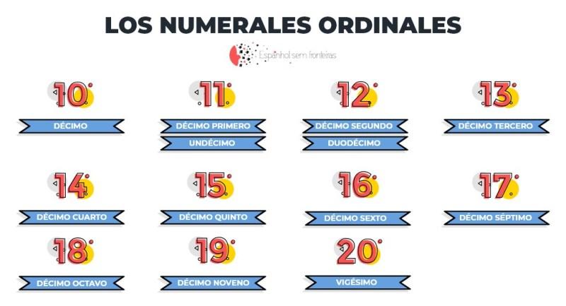Números ordinais em espanhol