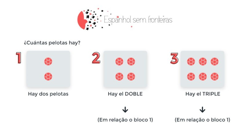 Números multiplicativos em espanhol
