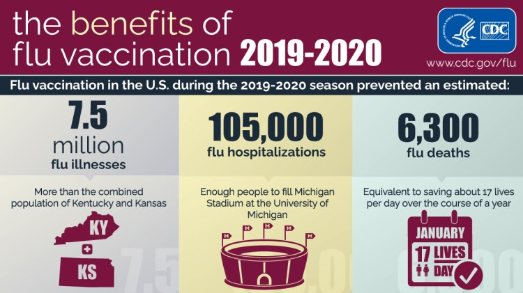 The Benefits of Flu Vaccination 2019-2020