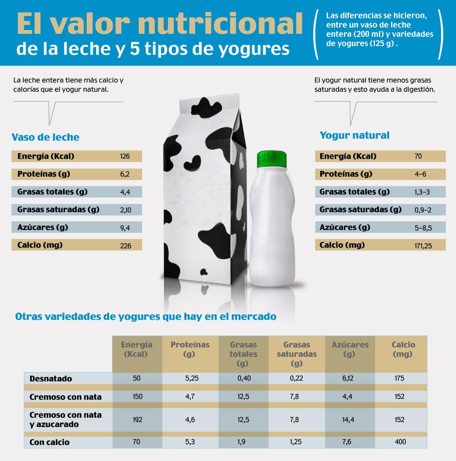 Valor nutricional de yogur