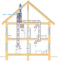 ventilazione meccanica controllata schema