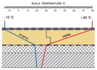 copertura-piana-a-tetto-caldo-escursioni-termiche