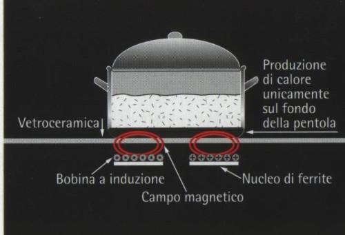 Dove sono installati degli apparecchi a gas di cottura e o a circuito di combustione aperto - Aerazione gas cucina ...