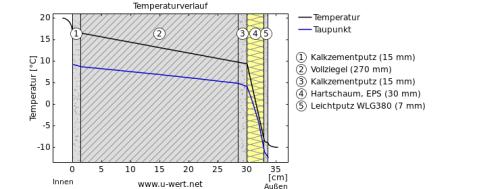 stratigrafia eps 3 cm di spessore