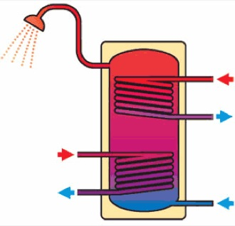 accumulo-100-litri-per-acqua-calda-sanitaria