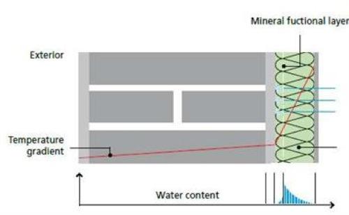 strato-funzionale-sali-igroscopici-freno-al-vapore