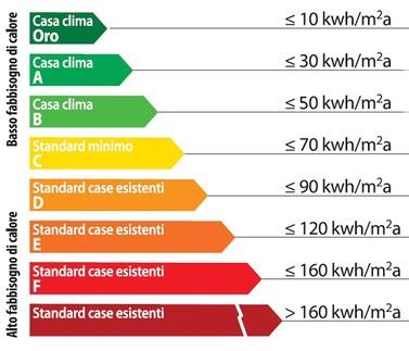 calcolo della classe-energetica