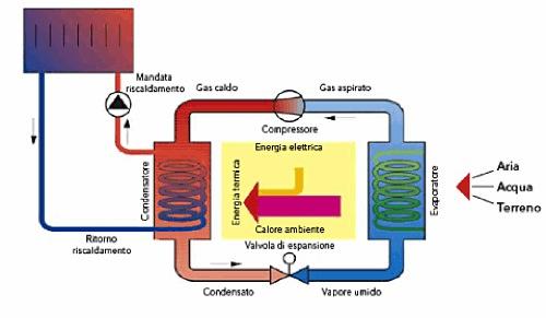 riscaldamento con PdC - Riscaldamento senza consumo di gas, la pompa di calore 12