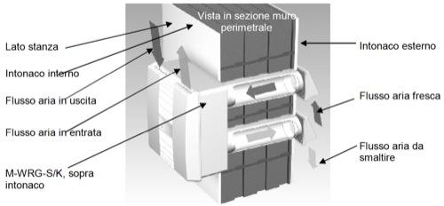 vmc-m-wrg-k-isodomus-sezione