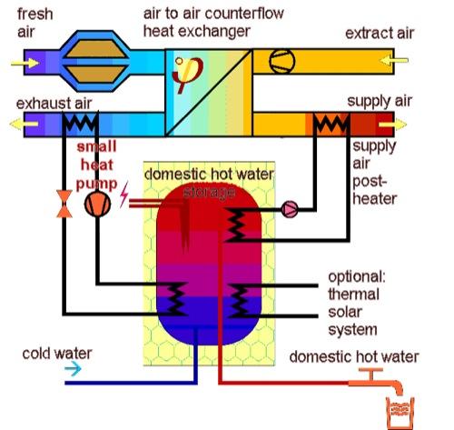 schema-ventilazione-meccanica-controllata-con-recupero-del-calore