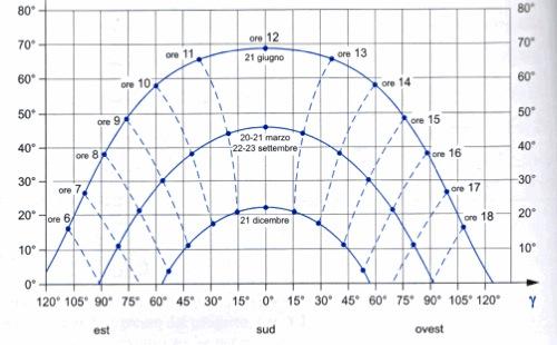 diagramma del percorso solare