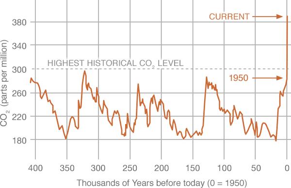 il clima - La nostra casa e il clima che cambia 4