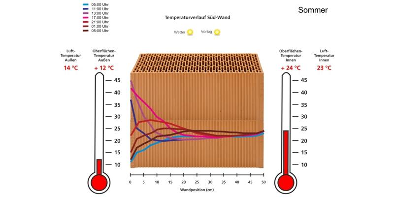 costruire in laterizio - Costruire con un buon blocco porizzato senza cappotto con i nuovi limiti di trasmittanza termica del DM 26.6.2015 15