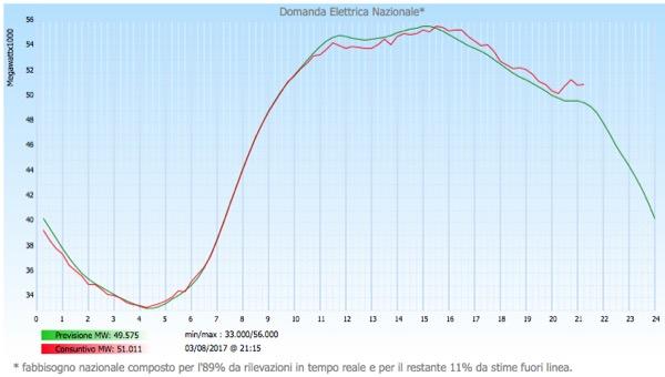 energia elettrica - Idroelettrico, solare, eolico e l'equilibrio delle reti 54