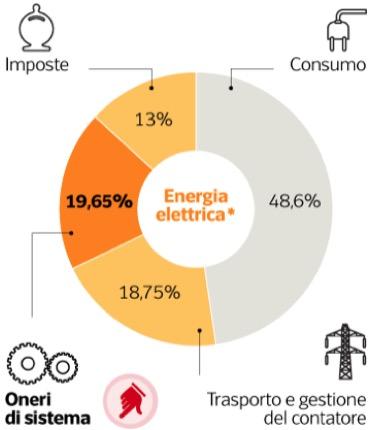 energia elettrica - Dimezzare la bolletta della luce o i costi della politica? 10