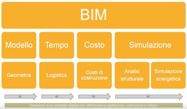 EDIFICIO & TIPOLOGIA COSTRUTTIVA : - Il sistema BIM, efficiente processo di progettazione e di costruzione 32