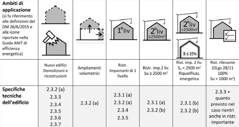 isolamento esterno a cappotto - Materiali isolanti certificati CAM per accedere al SUPERBONUS 110% 12
