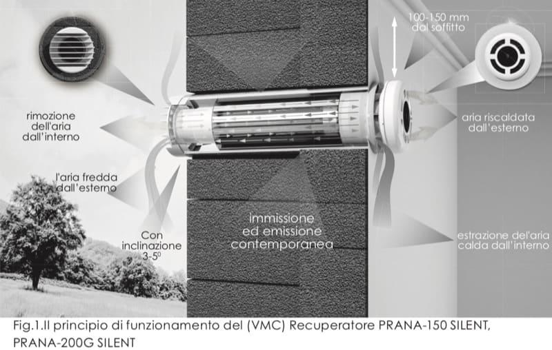 VMC decentralizzata - Ho installato 3 VMC Prana ma non noto cambiamenti, umidità sempre oltre 80 % 4