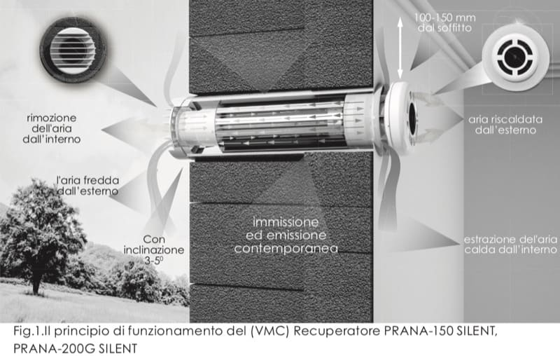 VMC decentralizzata - Ho installato 3 VMC Prana ma non noto cambiamenti, umidità sempre oltre 80 % 9