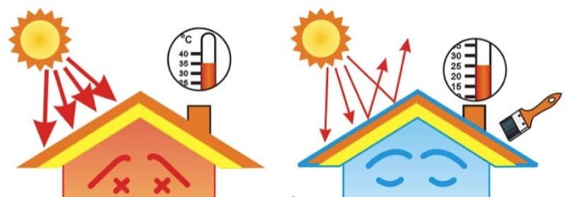 isolamento con pittura termoisolante - L'isolamento di pochi mm di spessore NON può avere detrazioni fiscali 4
