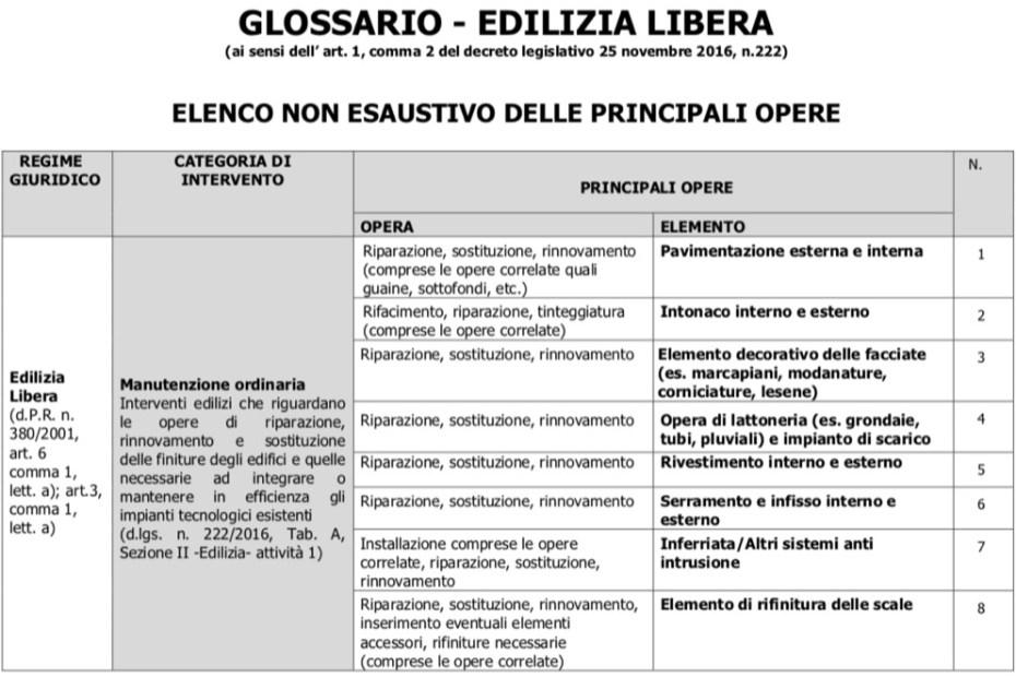 detrazioni fiscali 2021 - Edilizia libera senza permessi, con agevolazioni fiscali 7