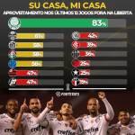 Palmeiras tem excelente aproveitamento na Libertadores