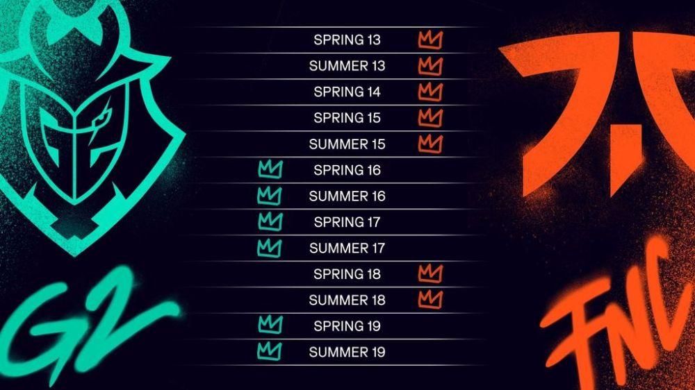 G2 Esports vs Fnatic: una rivalidad llena de curiosidades ...