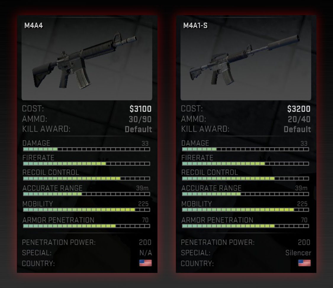 M4A4 Vs M4A1 S In 2016 What The Pros Use ESportsJunkie