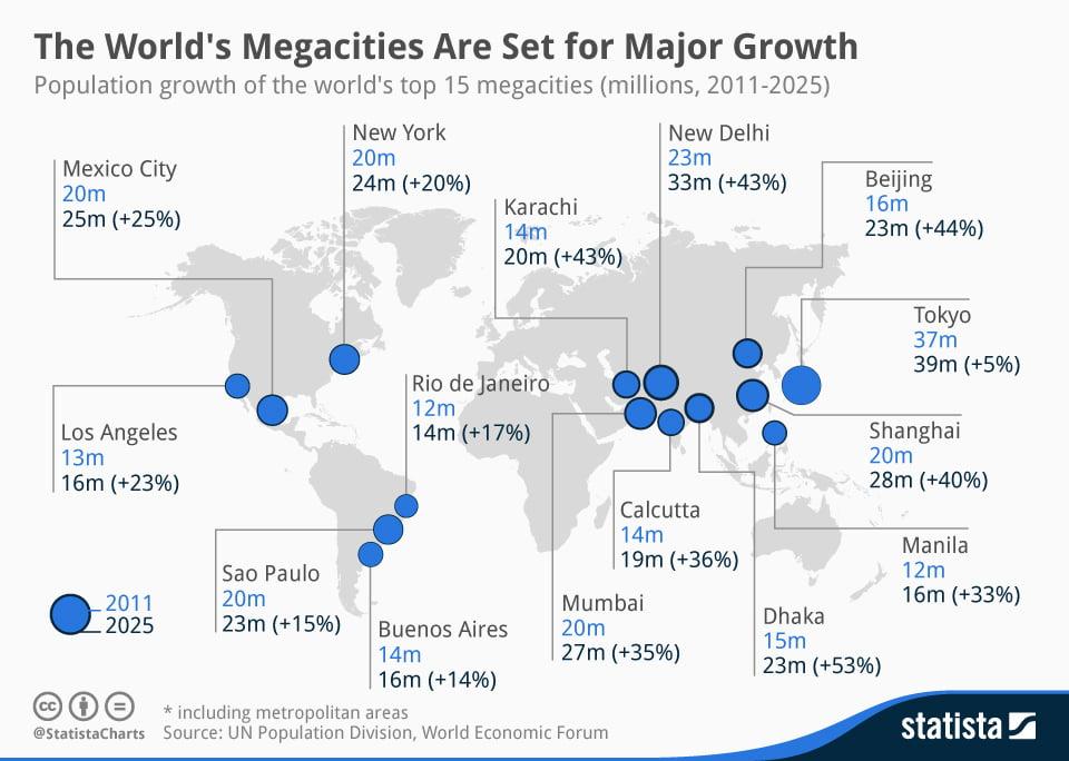 Kolkata, New Delhi & Mumbai Worlds Fastest Growing Megacity