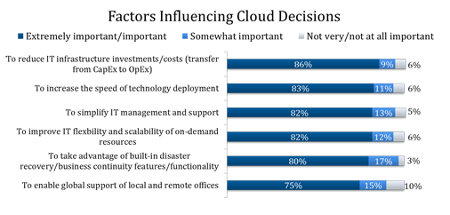 Factors Influencing Cloud Decisions