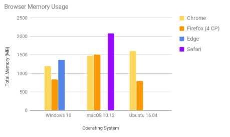 Browser Memory Usage Chart