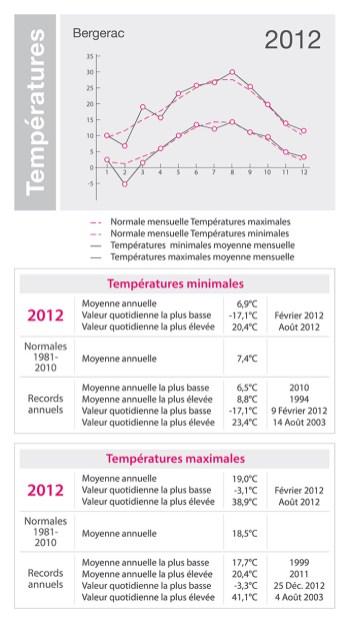 temperatures-dordogne-bergerac-2012