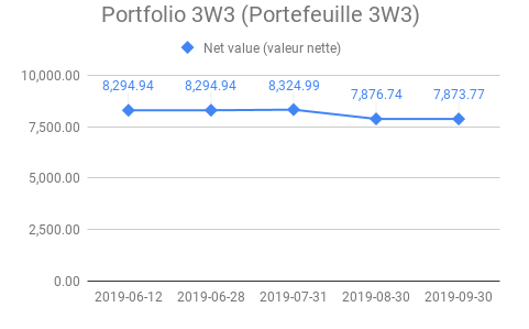 portefeuille actions sept 2019