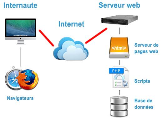client serveur développement web