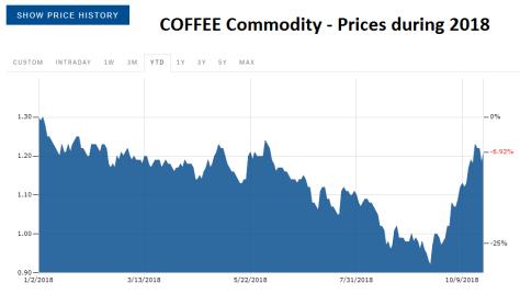 Coffee-Commodity-prices-2018