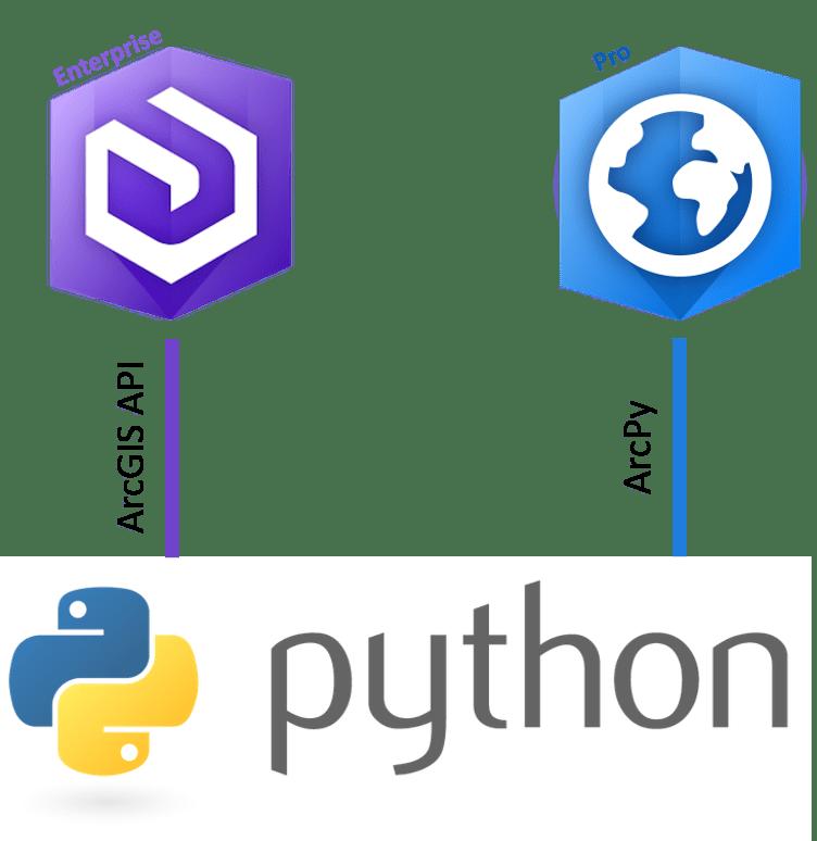 arcgis api for python