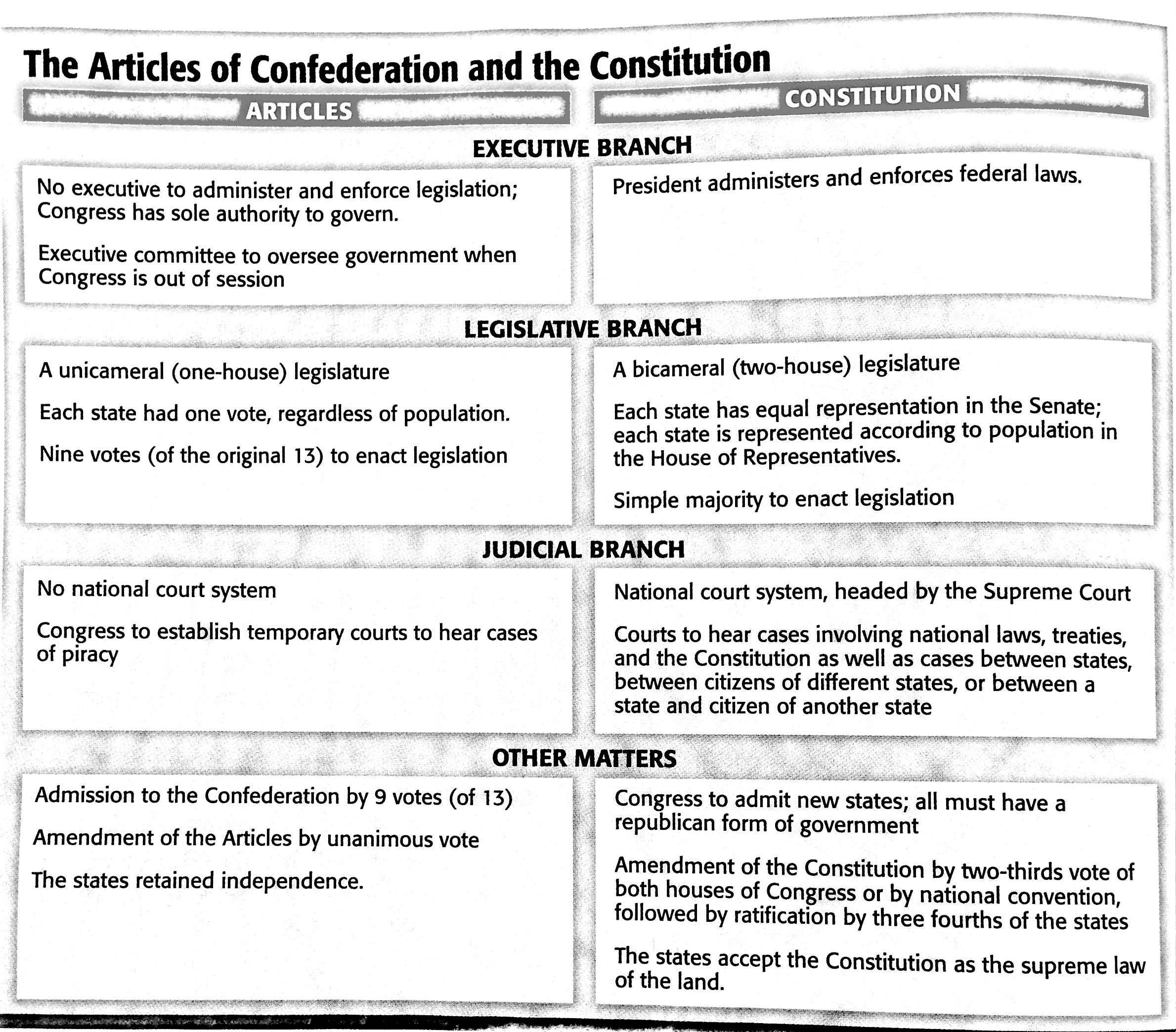 Federalists Vs Anti Federalists Views Of The Constitution