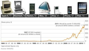 chart for apple growth