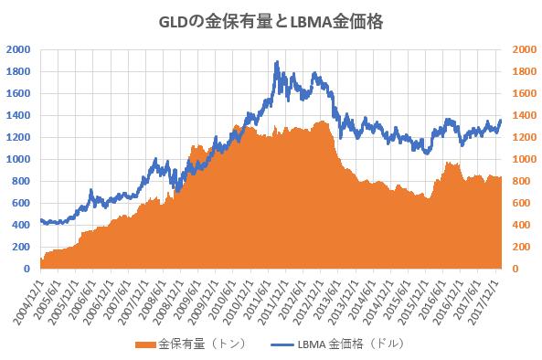 SPDRゴールド・シェアの金保有量と金価格の推移を示した図