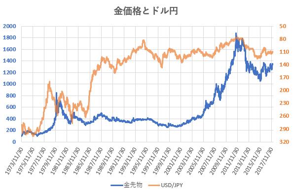 金価格とドル円相場の推移を示した図