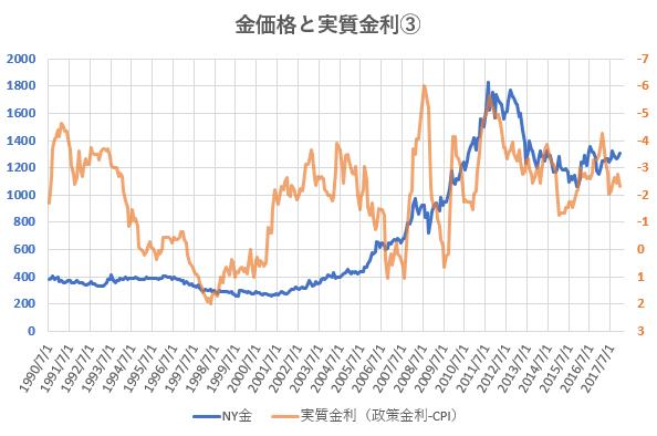 政策金利とCPIの差を金価格と比較した図