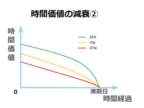 ATM、ITM、OTMにおける、時間経過と時間価値の減衰。
