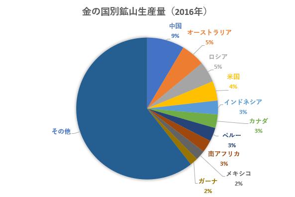 2016年の金の国別鉱山生産量の円グラフ