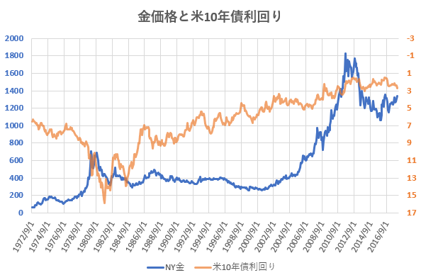 金価格と米10年債利回りの推移を示した図