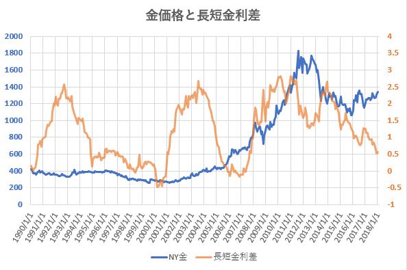 金価格と長短金利差の推移を示した図
