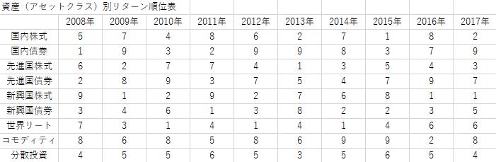 資産(アセットクラス)別リターン順位表