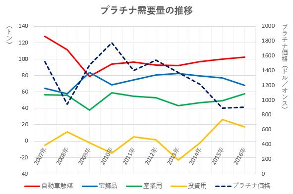 世界のプラチナ需要量の推移を示した図