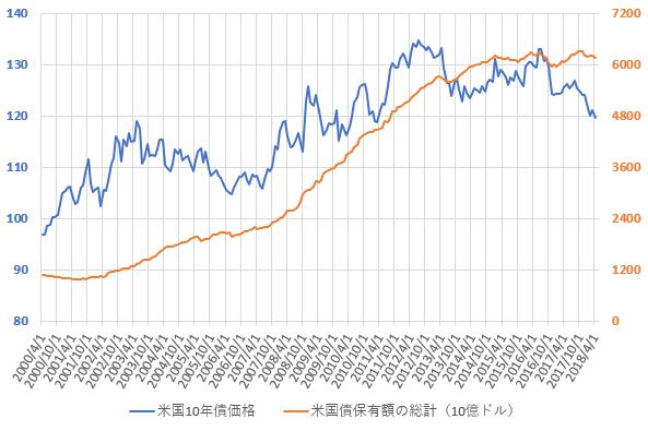 米国債保有額総計と米10年国債価格の推移を示した図(H30.6)。
