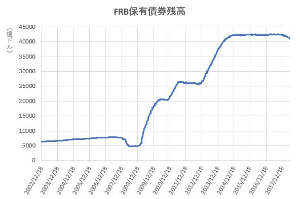 FRB保有債券残高の推移を示したの図(H30.6)。